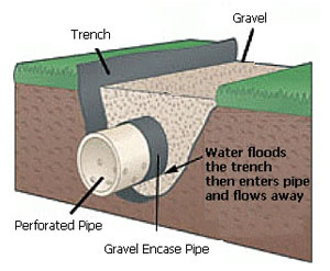 French Drain Diagram