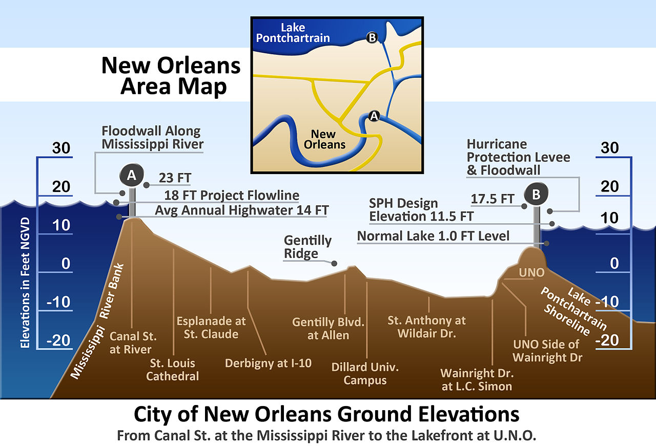 Vertical cross-section of New Orleans, showing maximum levee height of 23 feet (7 m) at the Mississippi River on the left and 17.5 feet (5 m) at Lake Pontchartrain on the right
