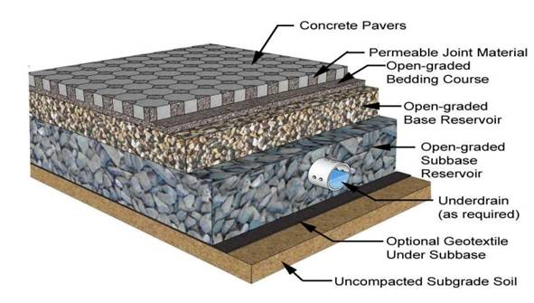 Typical details of permeable paving (Source: Smith, 2009)
