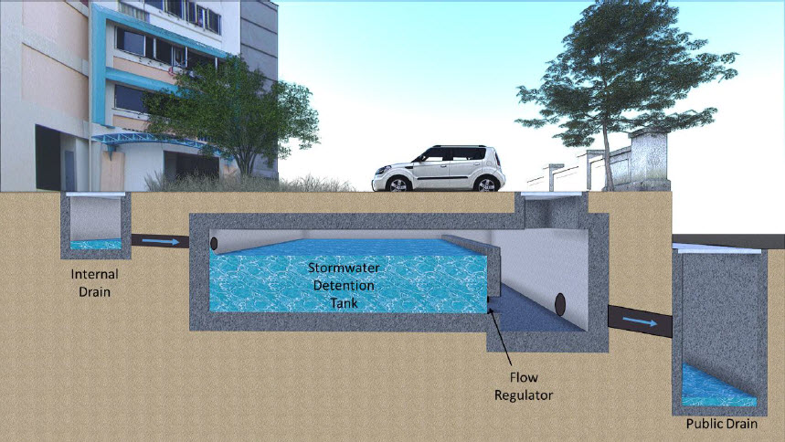 Schematic diagram of an underground detention tank (On-site stormwater detention tank systems. Guide)