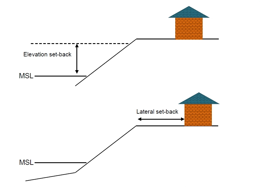 Elevation setback (top) to cope with coastal flooding and lateral setback (bottom) to cope with coastal erosion