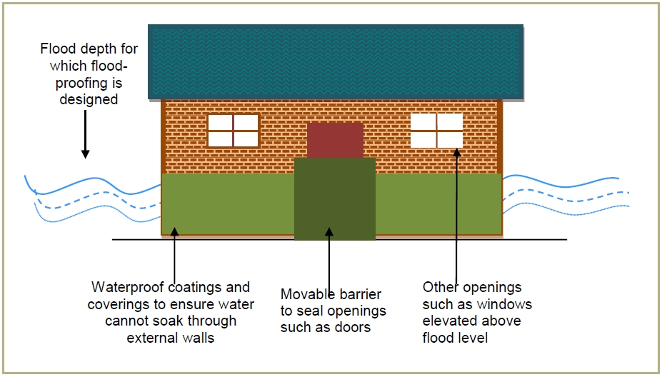 Basic dry flood-proofing measures for a residential structure (Source: Linham and Nicholls, 2010)