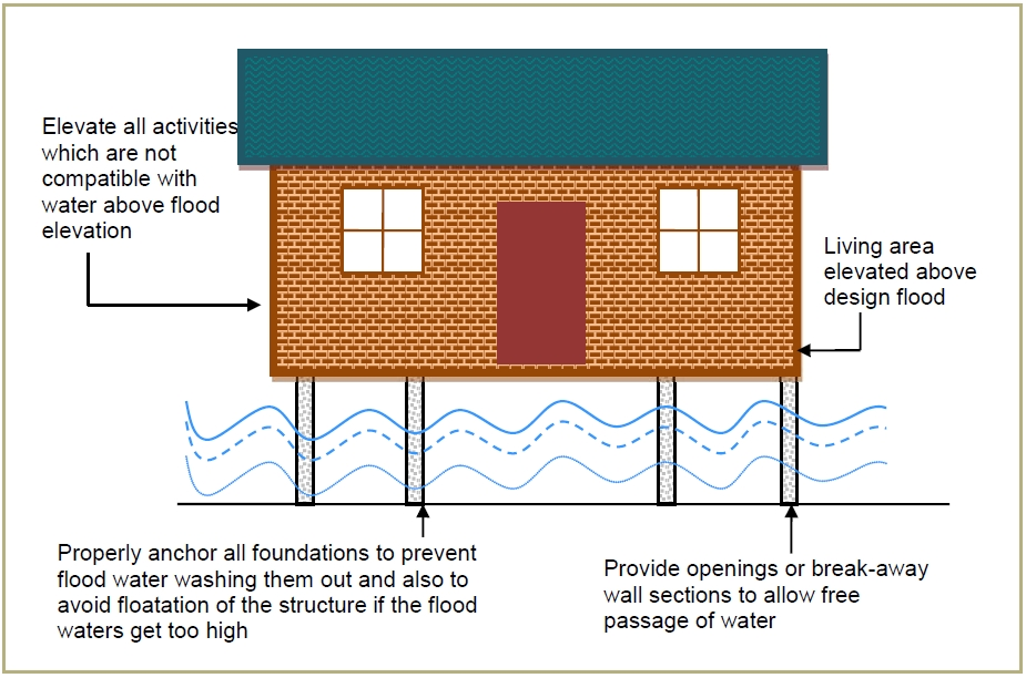 Basic wet flood-proofing measures for a residential structure (Source: Linham and Nicholls, 2010)